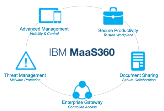 MaaS360 Pricing Offer – up to 35% off   Kelros